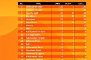 KPU: 91 Anggota KPPS Meninggal, Jawa Timur 14 Orang