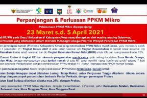 Perpanjangan dan perluasan PPKM mikro harus direspons positif