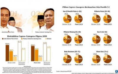 Survei SMRC dan Litbang KOMPAS Beda, Ini Kata Saiful Mujani